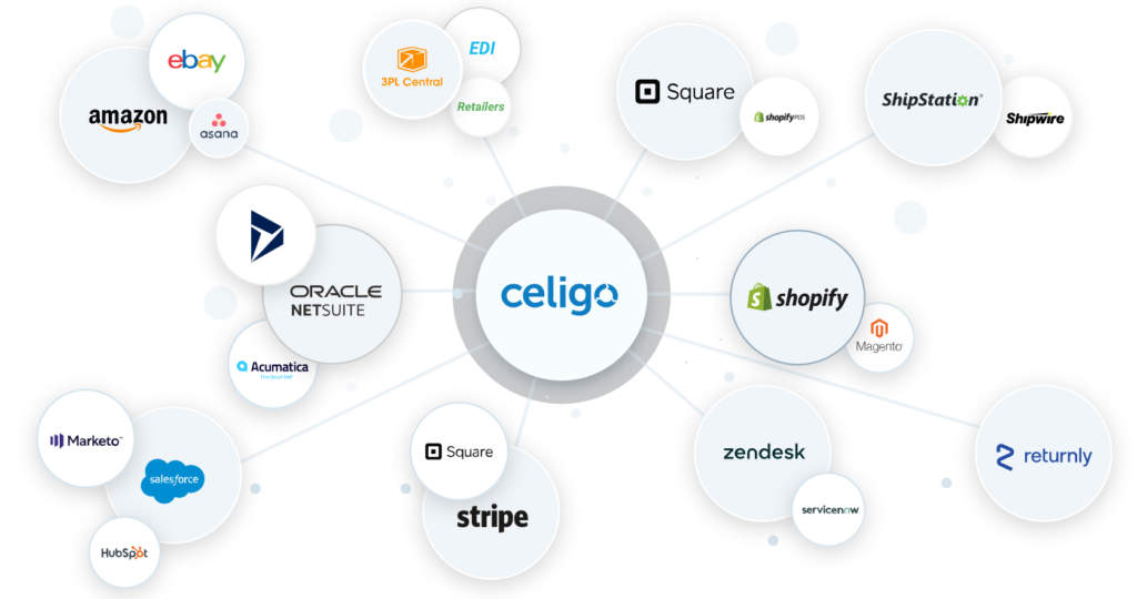 Celigo integrations by ZangaBee