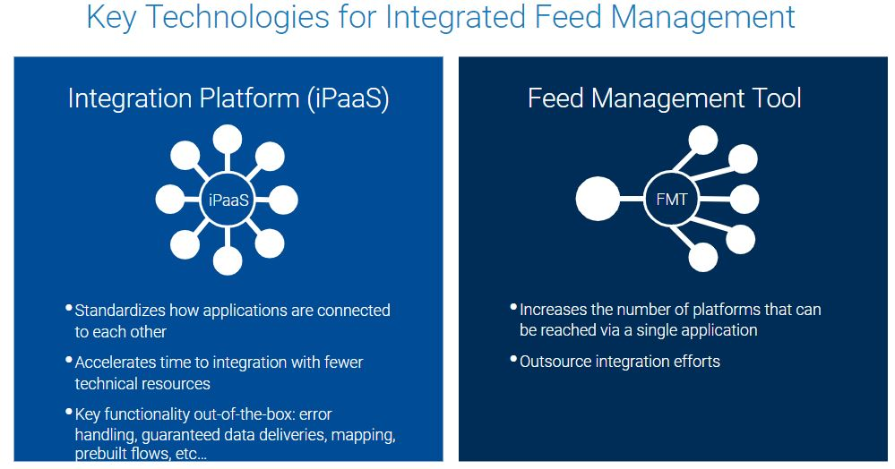 Key Technologies for Integrated Feed Management