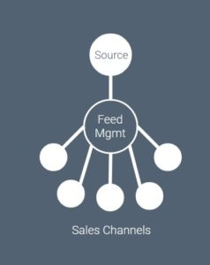 what is feed management for ecommerce and ERP